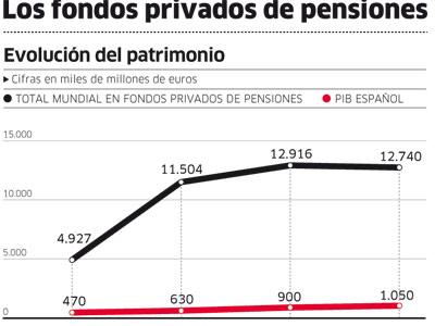 Los fondos privados de pensiones.