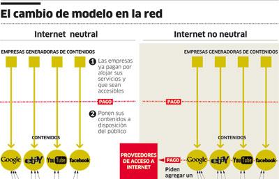 El cambio de modelo en la red