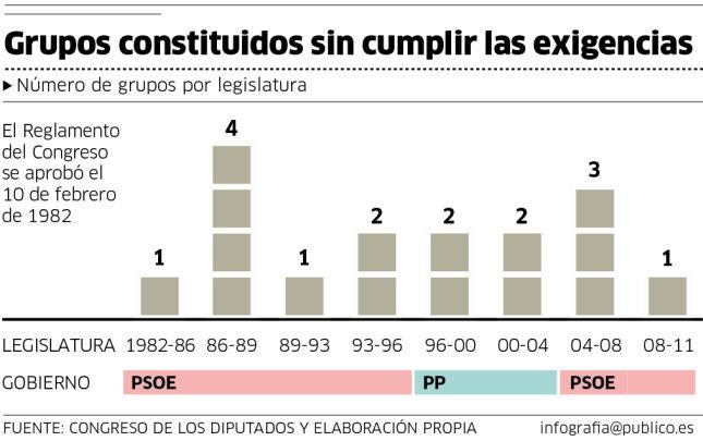 Grupos parlamentarios, Congreso