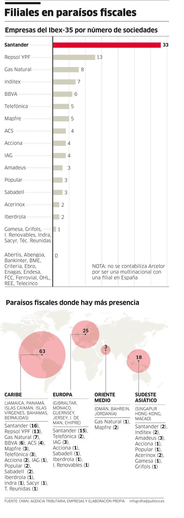 Paraísos fiscales del 90 % de las empresas del Ibex 35 [España] 1309039766634paraisosampliacion