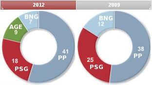 Los recortes ganan por mayoría absoluta
