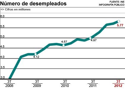 España: Cómo presiona el capital. Explotación, pobreza y miseria. 1351235732938desempleados