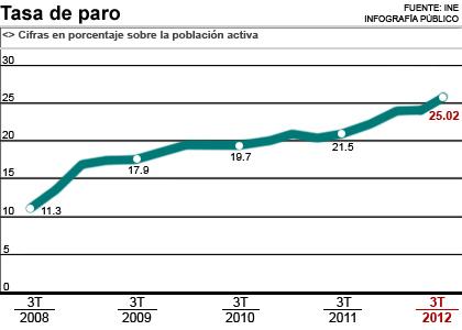 España: Cómo presiona el capital. Explotación, pobreza y miseria. 1351235750873tasaparo
