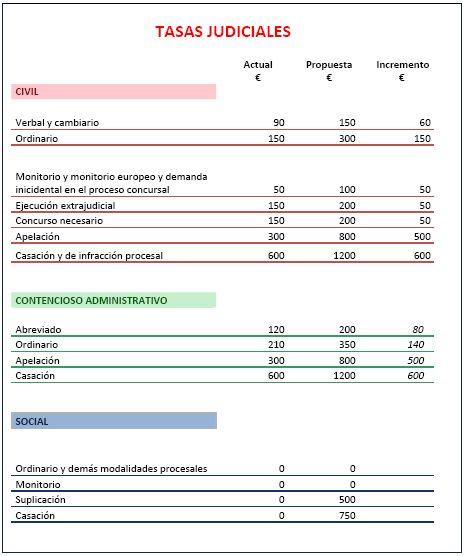 Jueces,  juezas, fiscales y cía. en España - Página 3 1351624520494Tablatasasjudiciales