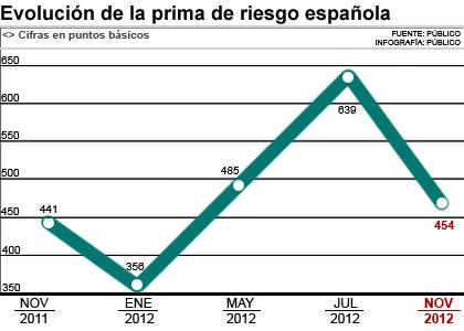 Evolución de la prima de riesgo española