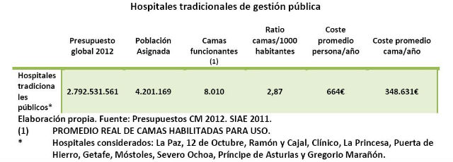 Privatizar hospitales sale caro en off topic miscel nea - Tiempo en camas ...