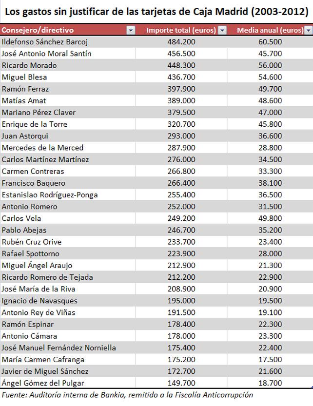 Gastos de las tarjetas de Caja Madrid