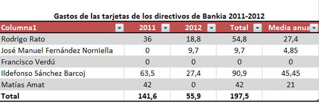 Gastos tarjetas Bankia
